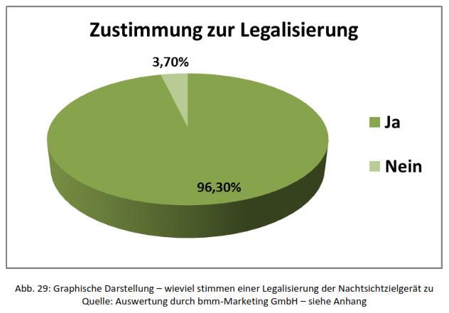 Legalisierung Nachtsichtgeräte